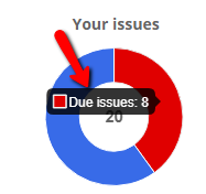 Figure 2.1: Your issues charts