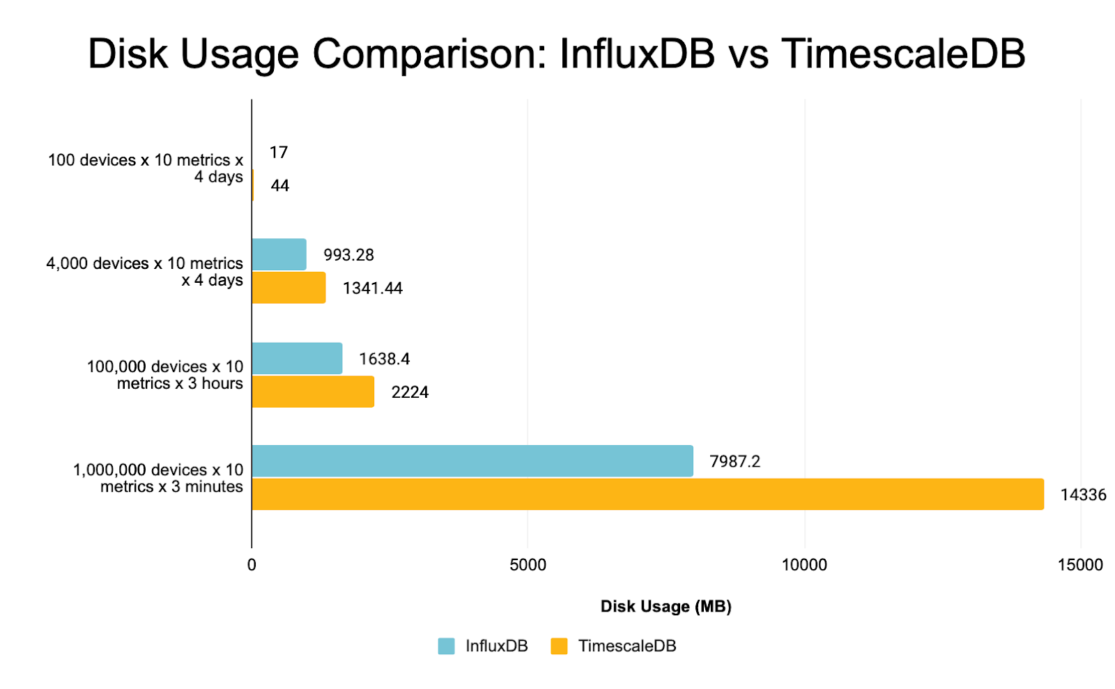 Chart comparing disk usage between InfluxDB and TimescaleDB