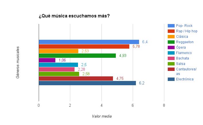 Gráfica música.png