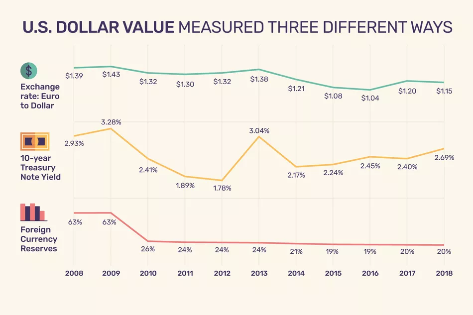 U.S. Dollar Values