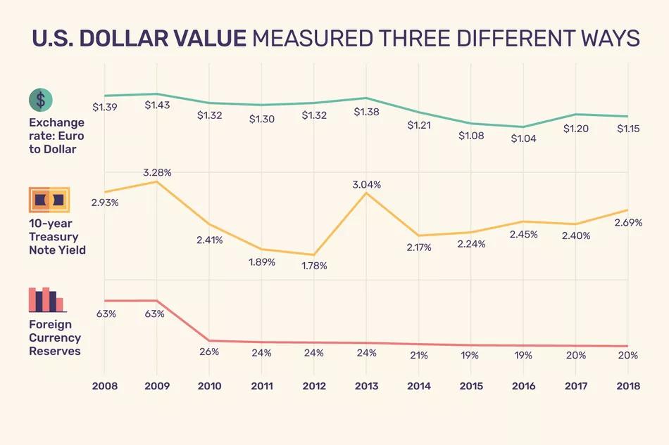 U.S. Dollar Values