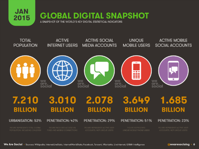 global mobile consumption 2015