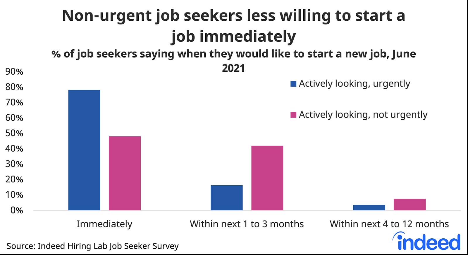 "Bar chart titled ""Non-urgent job seekers less willing to start a job immediately."""