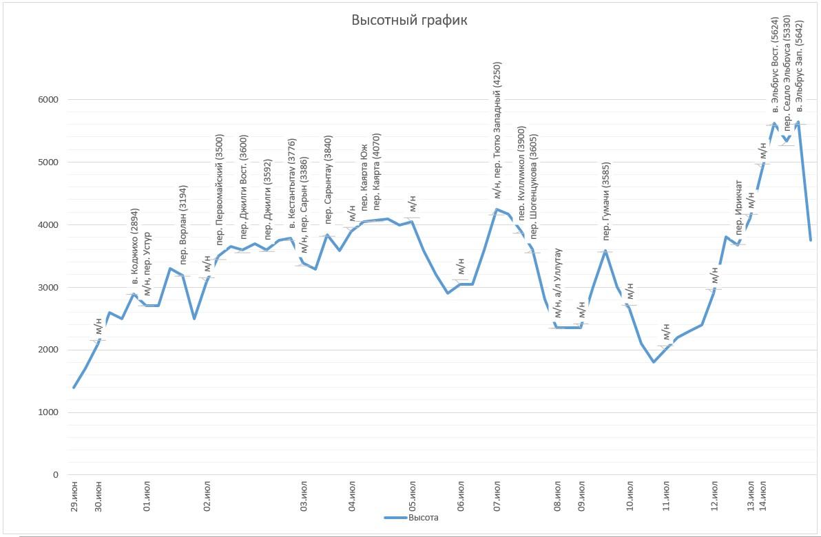 высотный график.jpg