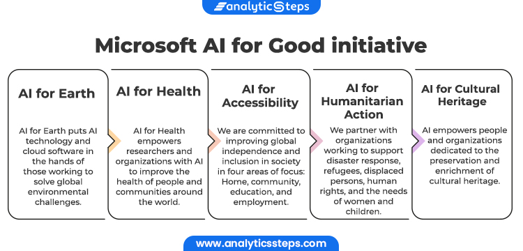 5 main initiatives are included in Microsoft's AI for good initiative. These are namely AI for Earth, AI for Health, AI for Accessibility, AI for Humanitarian Action and AI for Cultural Heritage