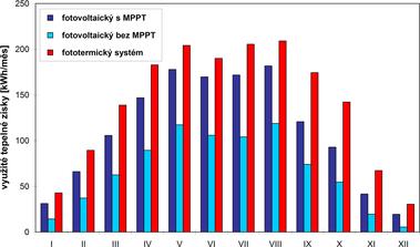 Obr. 4 –Průběh zisků během roku uvšech variant