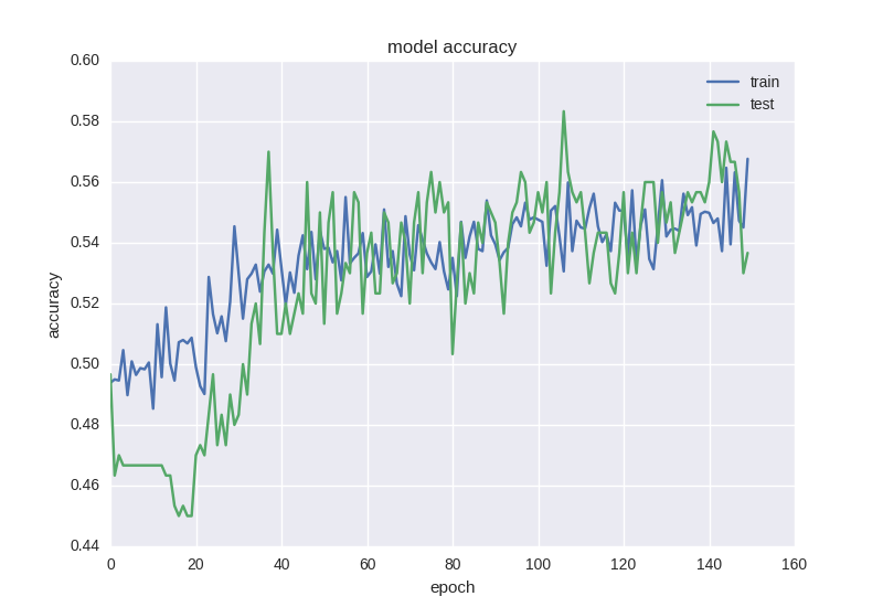 model accuracy   Forecasting Financial Time Series