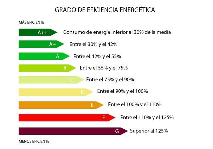 grado-eficiencia-energetica-mas-eficiencia-menos-eficiencia