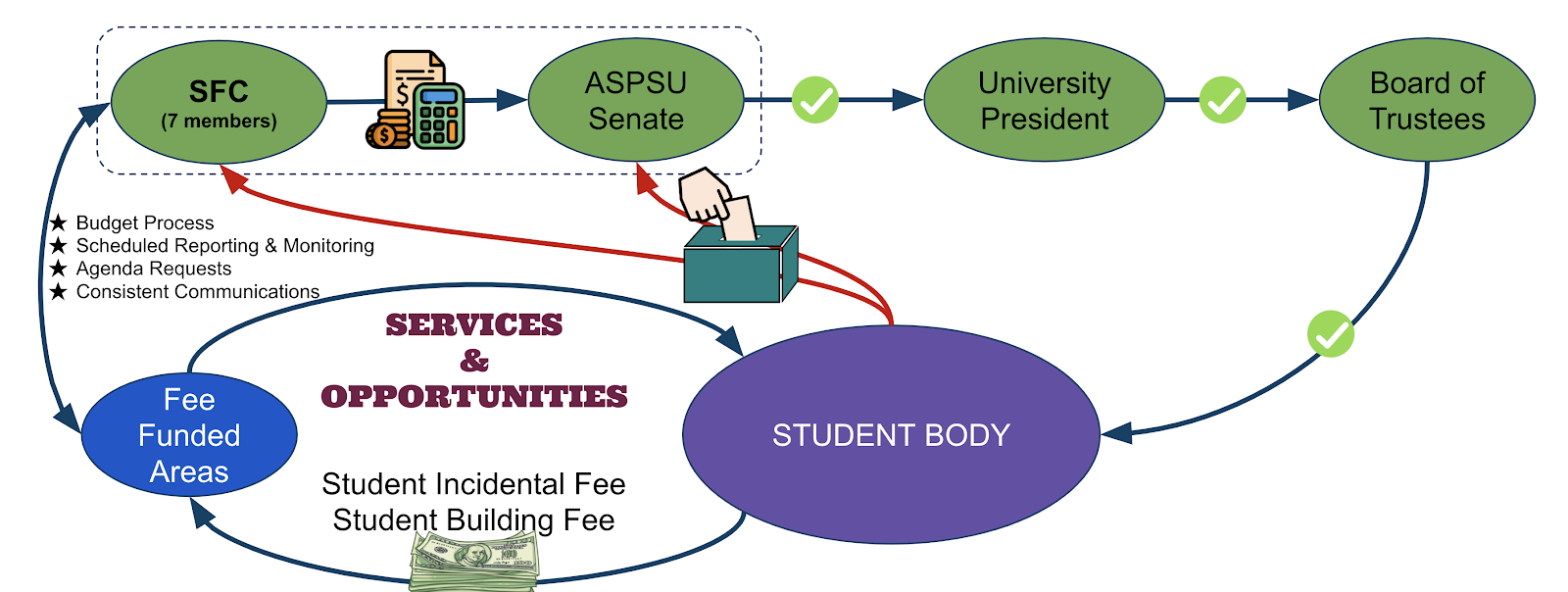 This table summarize the fee setting process refer to steps describe below.