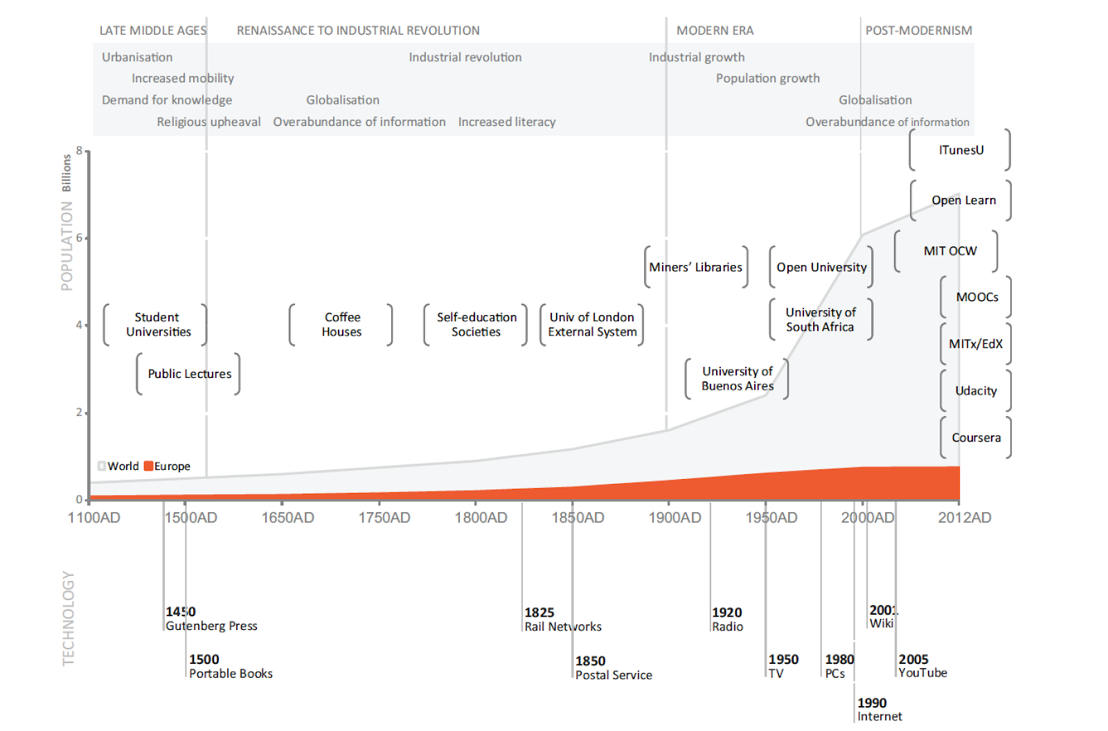 complex timeline diagram depicting population in billions on the left, and a variety of open education concepts across the bottom. These include student universities, coffee houses, self-education societies, university of london external system, miners' libraries, open university, university of south africa, iTunesU, open learn, MIT OCW, MOOCs, MIT/edX
