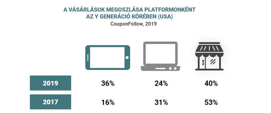 A mobilos vásárlás a domináns az Y generáció körében