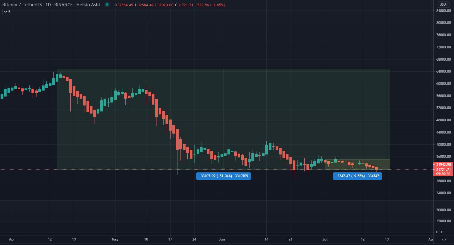 BTC Whales Accumulating as Exchange Deposits Signal Bearish Momentum