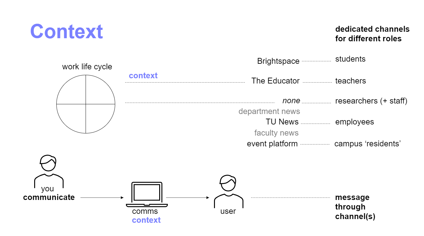 The various communication channels to reach different audiences at TU Delft.