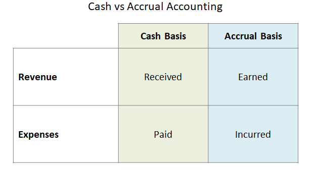 Difference between cash and accrual basis for accounting