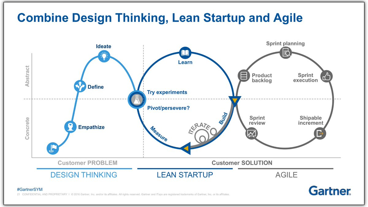 design thinking and lean startup in agile