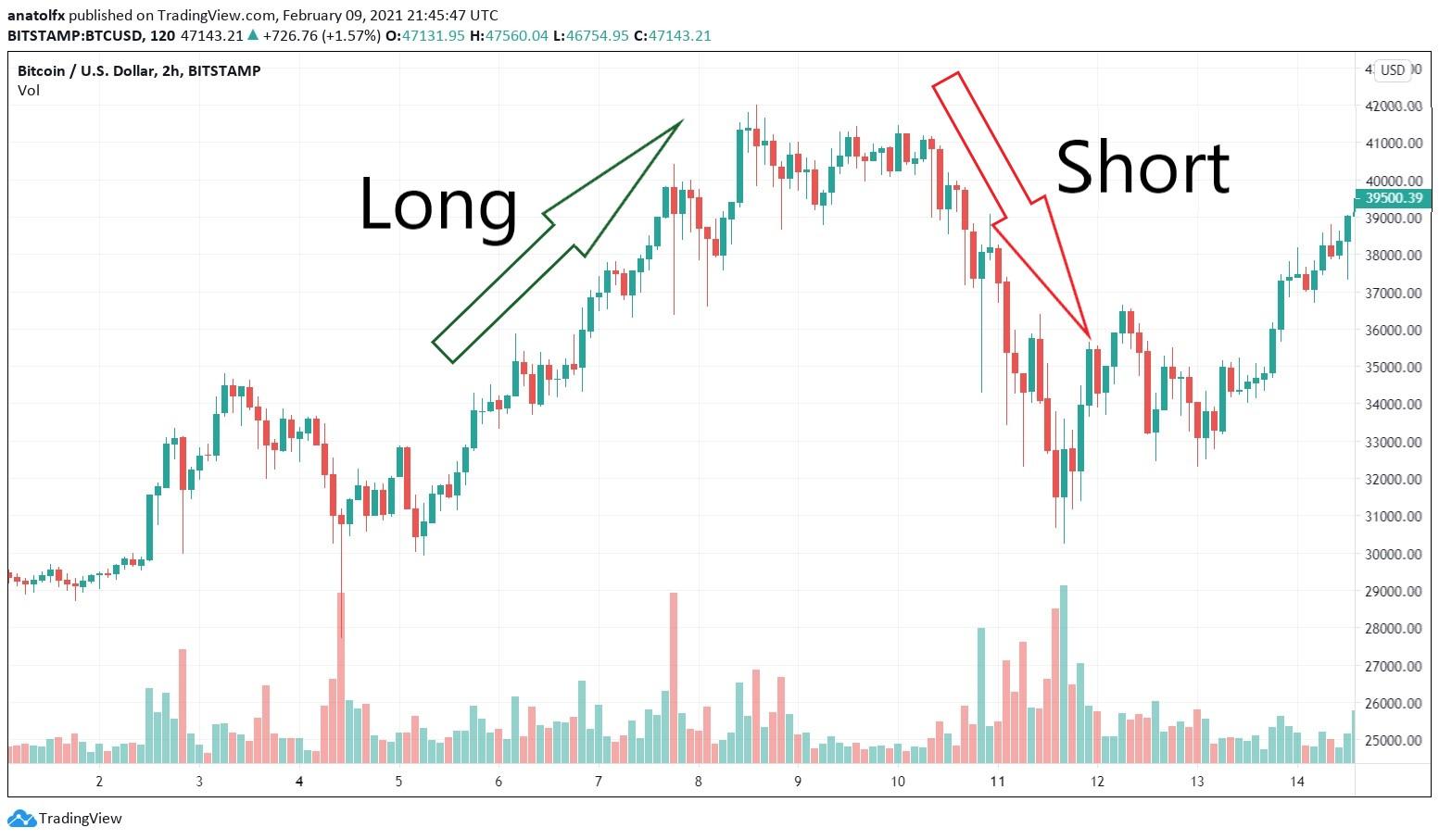 Cortocircuito Bitcoin | Come Short e Long Bitcoin | PrimeXBT