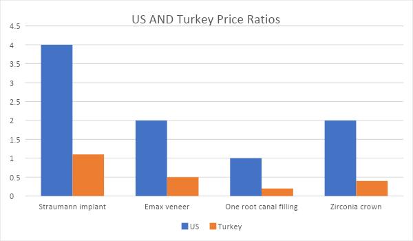 dentist in turkey - price ratio