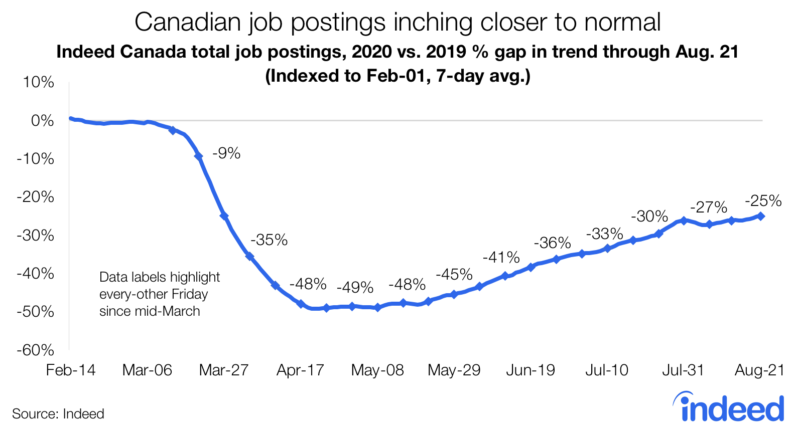 Canadian job postings inching closer to normal