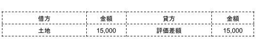 土地の評価差額