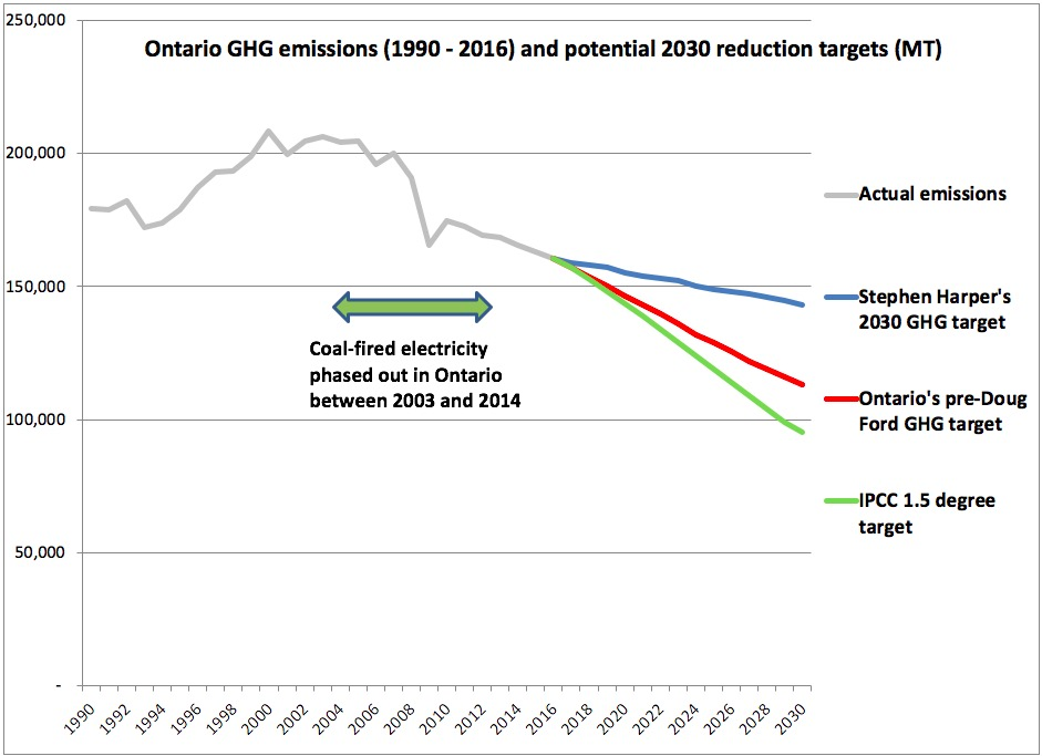 Harper-Style Climate Plan Would Set Ontario Down A Dangerous