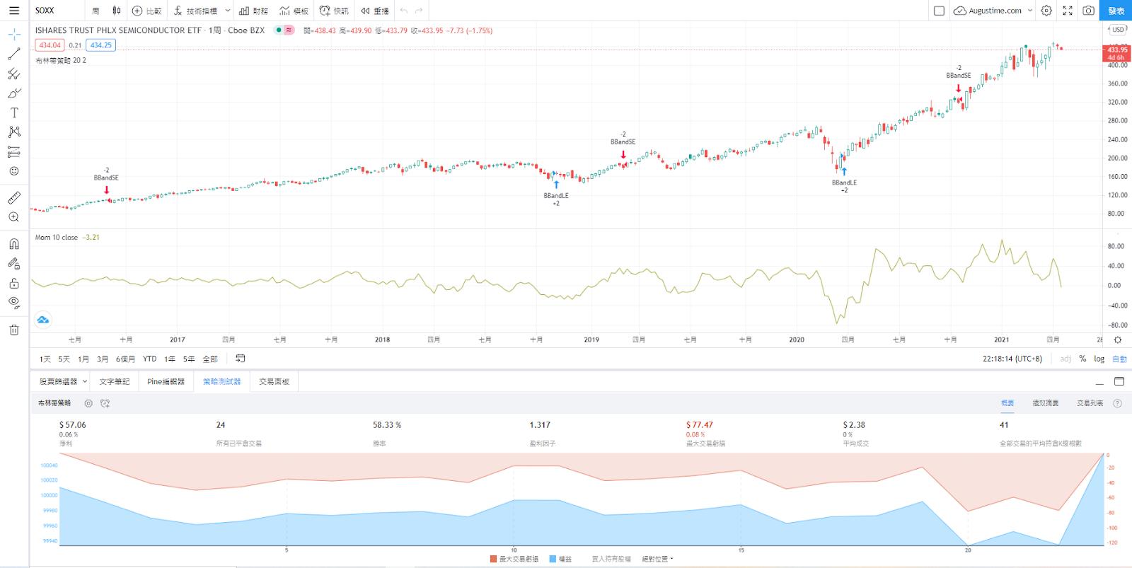SOXX股價走勢圖與K線圖