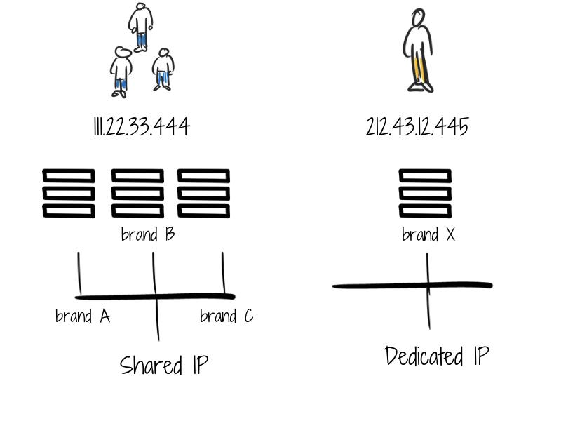Maintain IP reputation