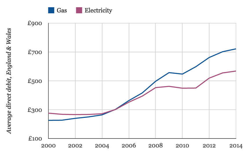 Graph showing cash price of average energy bill in past decade