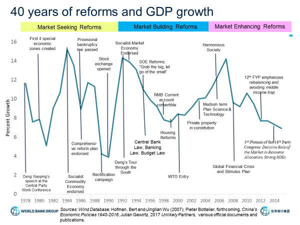 Reflections on forty years of China's reforms