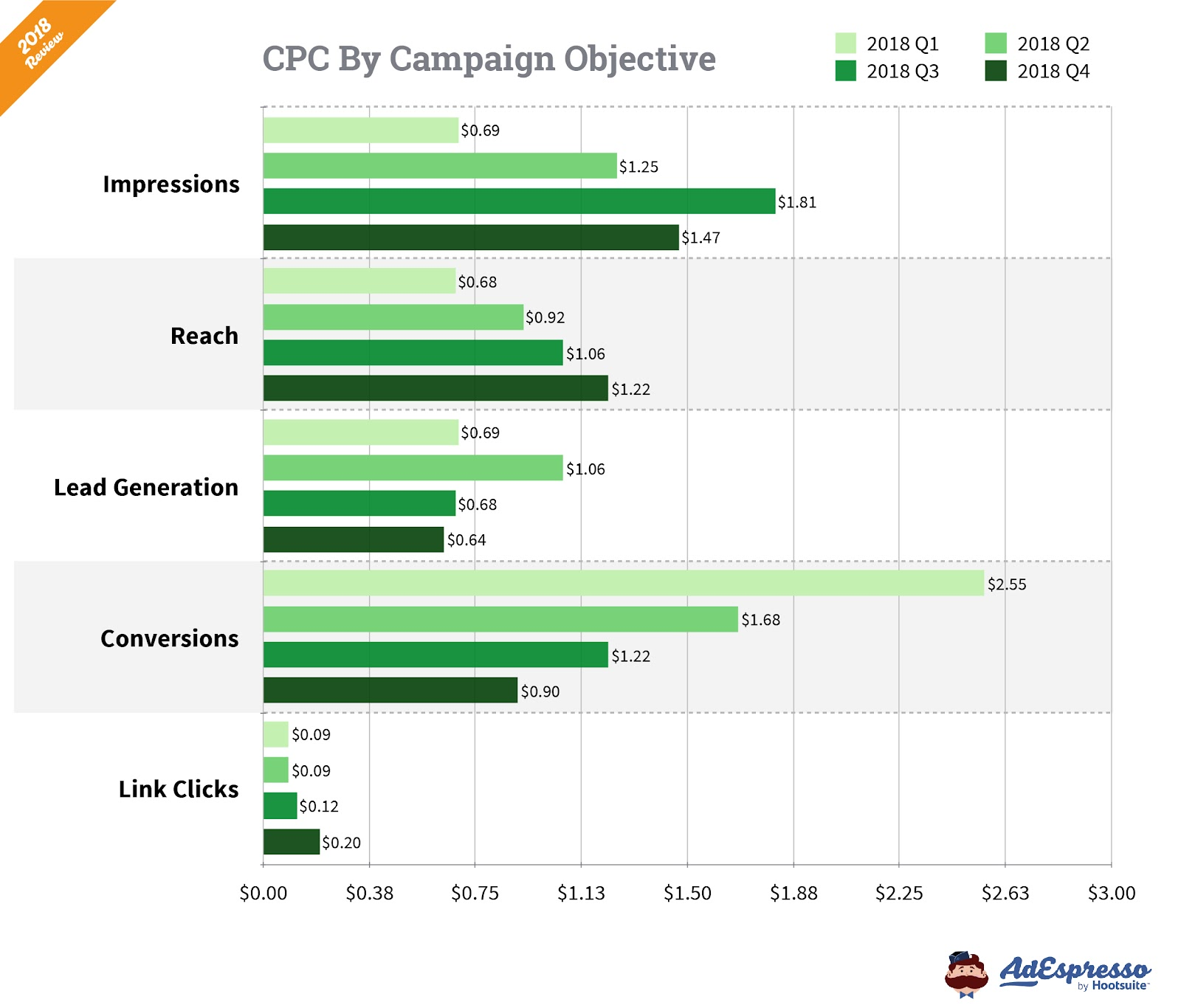 CPC by campaign objective