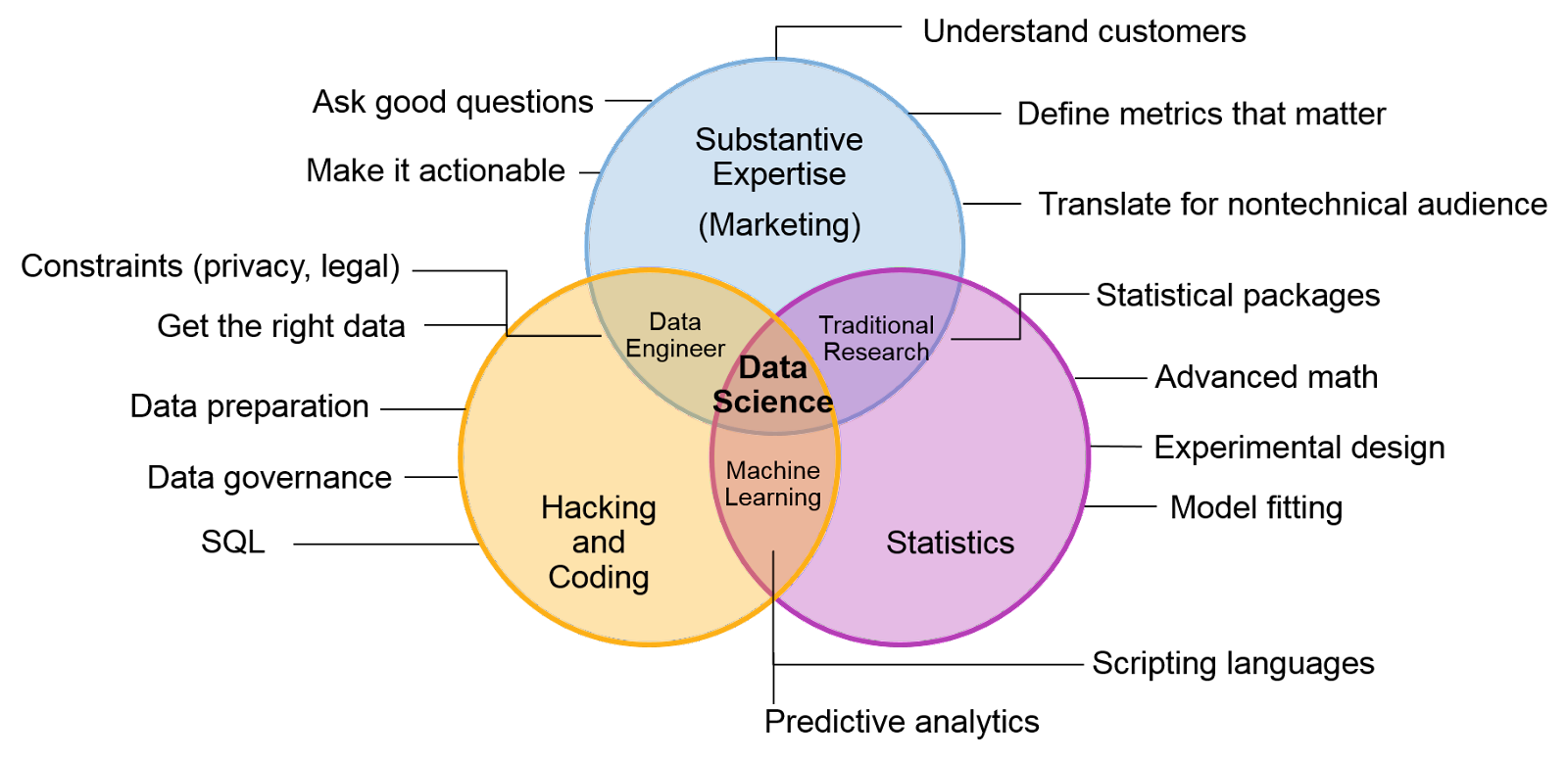datascience_skills_venn_diagram