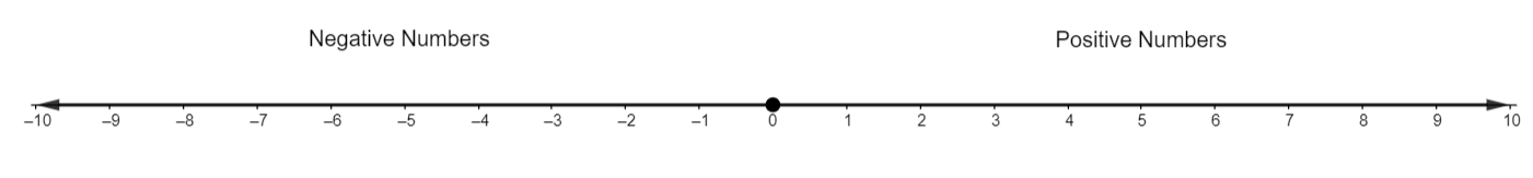 pictorial representation of numbers on a line, numbers are placed after an equal interval.
