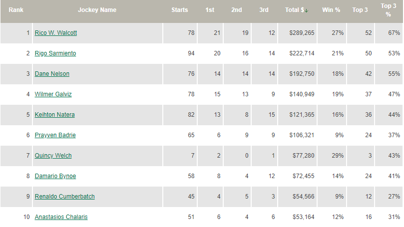 Century Downs Horse Racing Betting