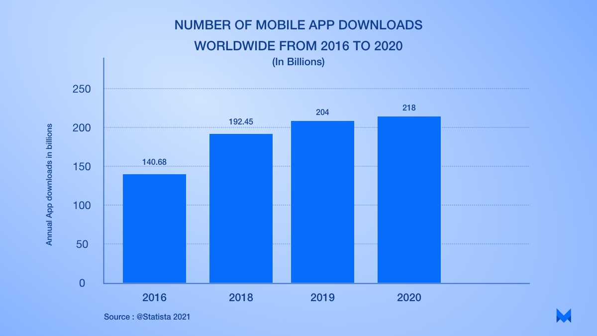 number of mobile app downloads worldwide from 2016 to 2020