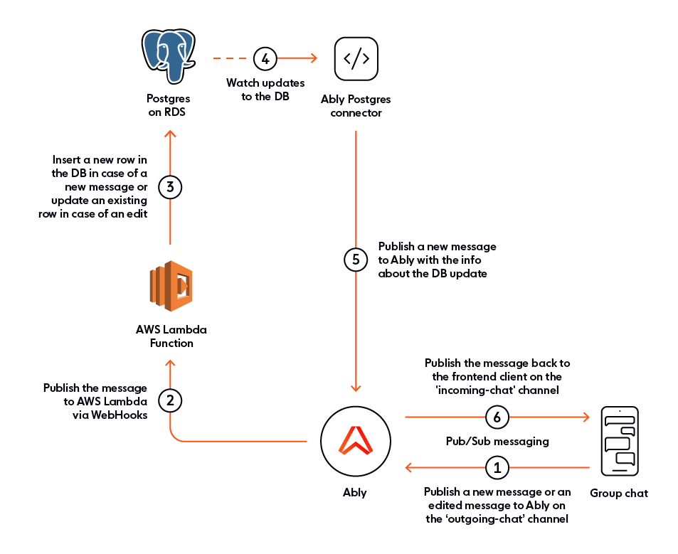 Reviewing the architecture of the editable chat app: Nuxt.js, AWS Lambda, Postgres, Ably Postgres Connector, and Netlify