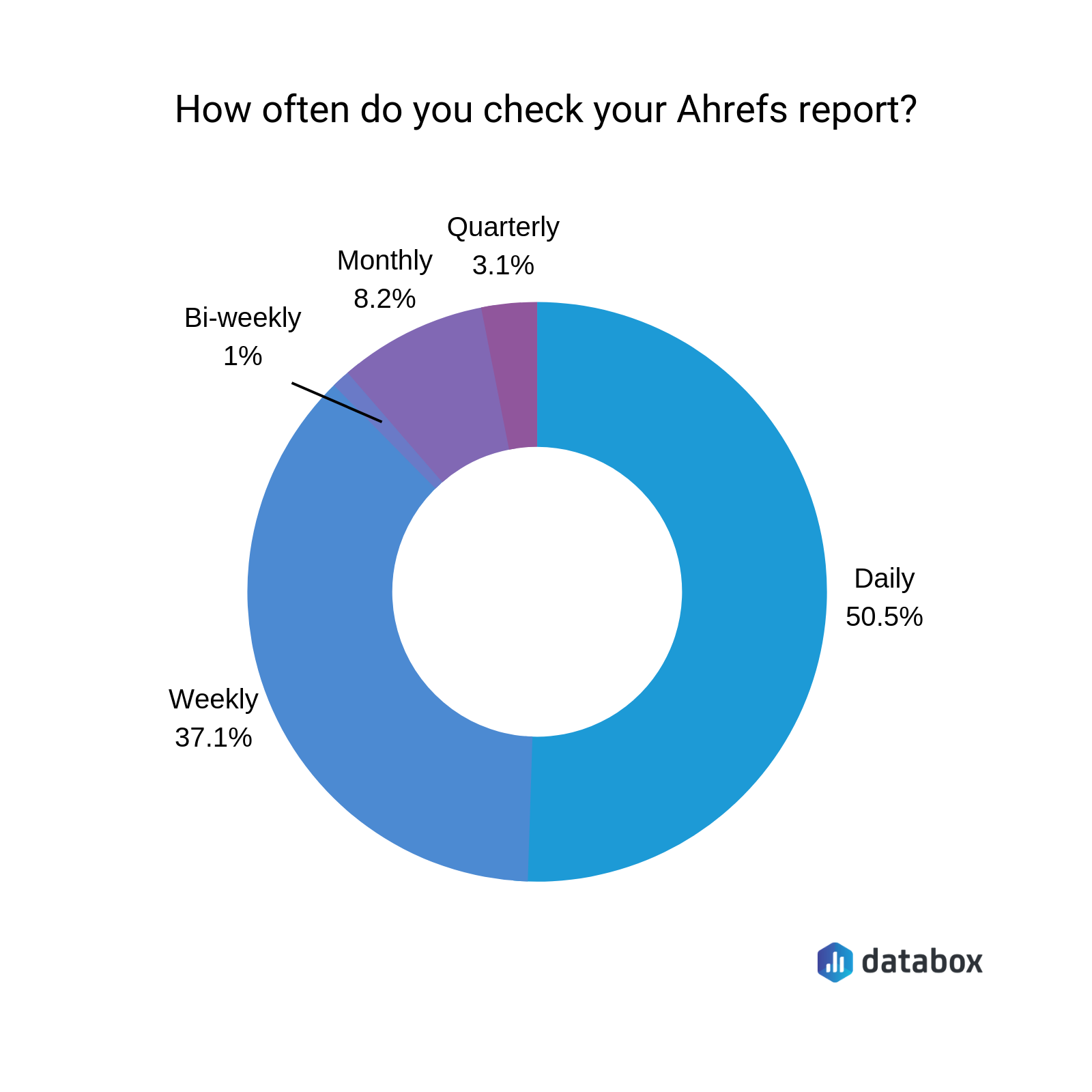 how often do marketers check ahrefs
