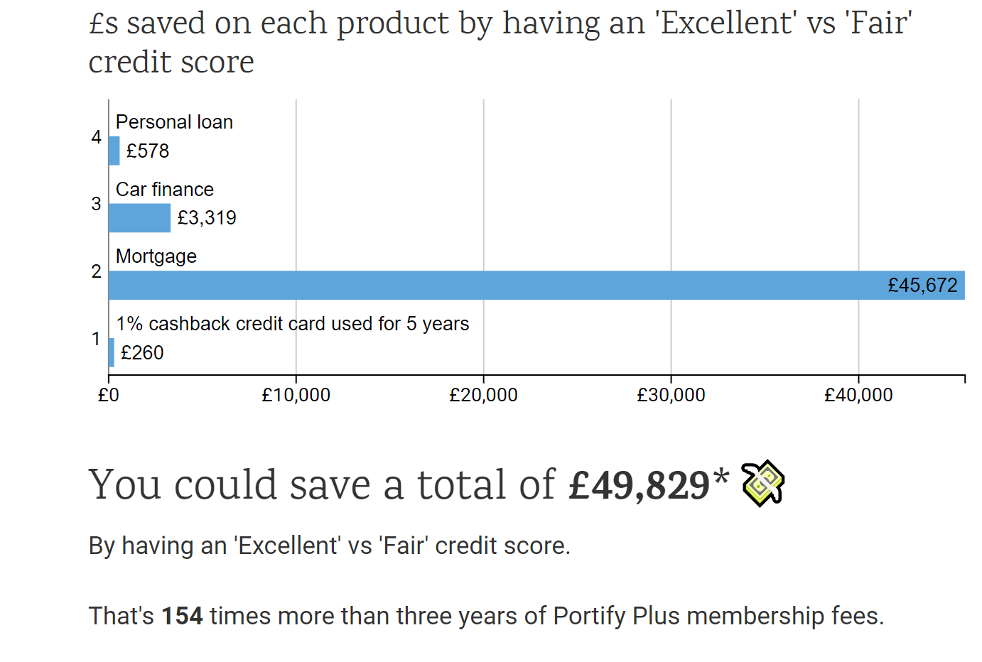 Chart showing how much a good credit score could save you in credit products in the UK