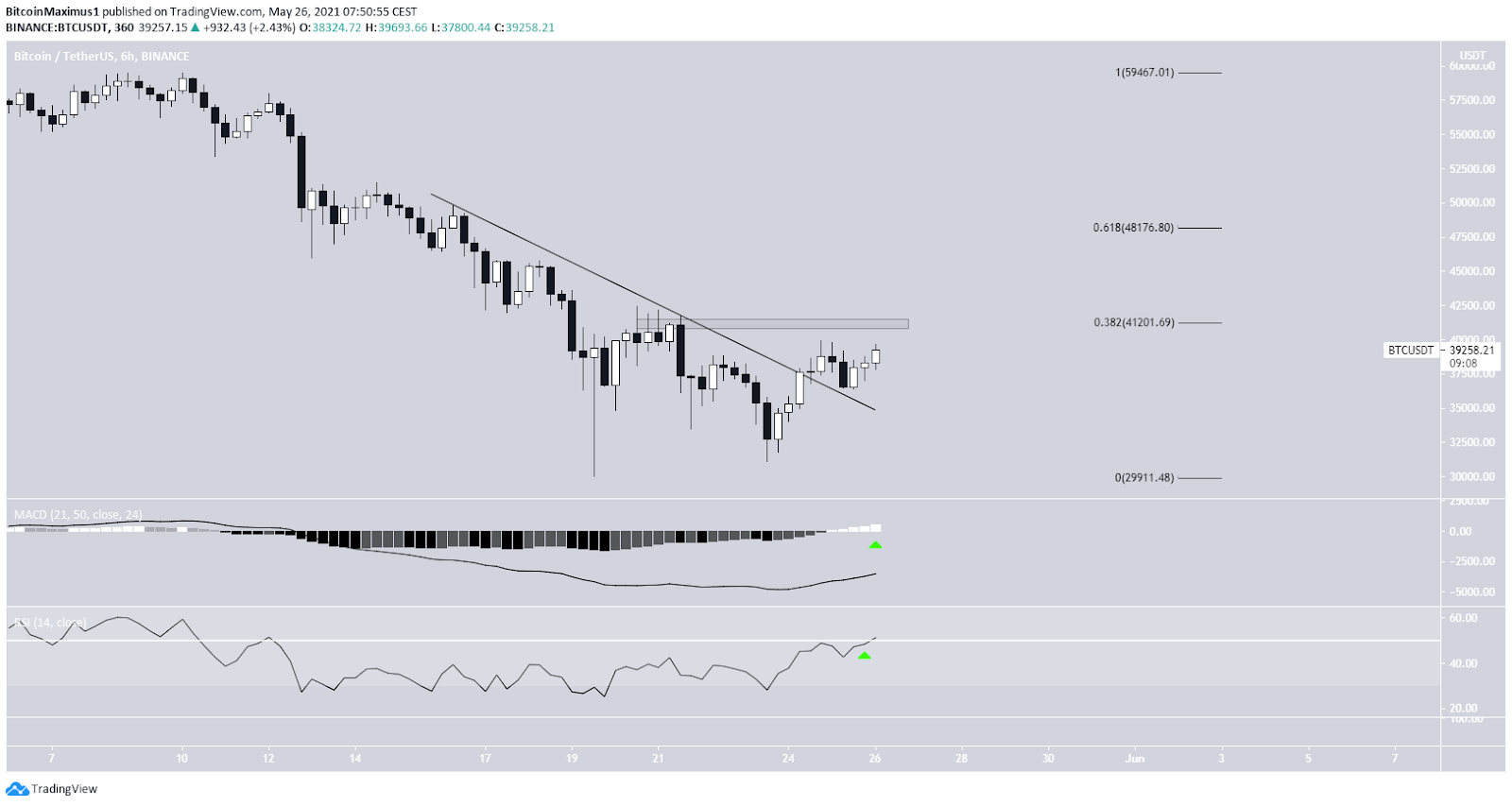 Bitcoin Kurs Preis 6-Stunden-Chart 26.05.2021