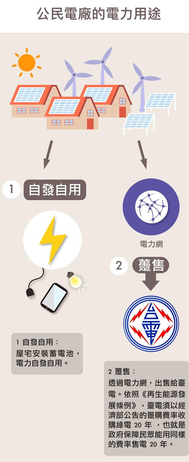 資料來源│公民電廠資訊網 圖片重製│林洵安