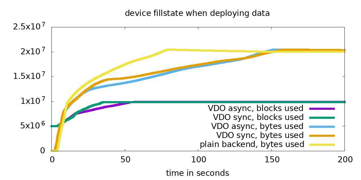 A look at VDO, the new Linux compression layer