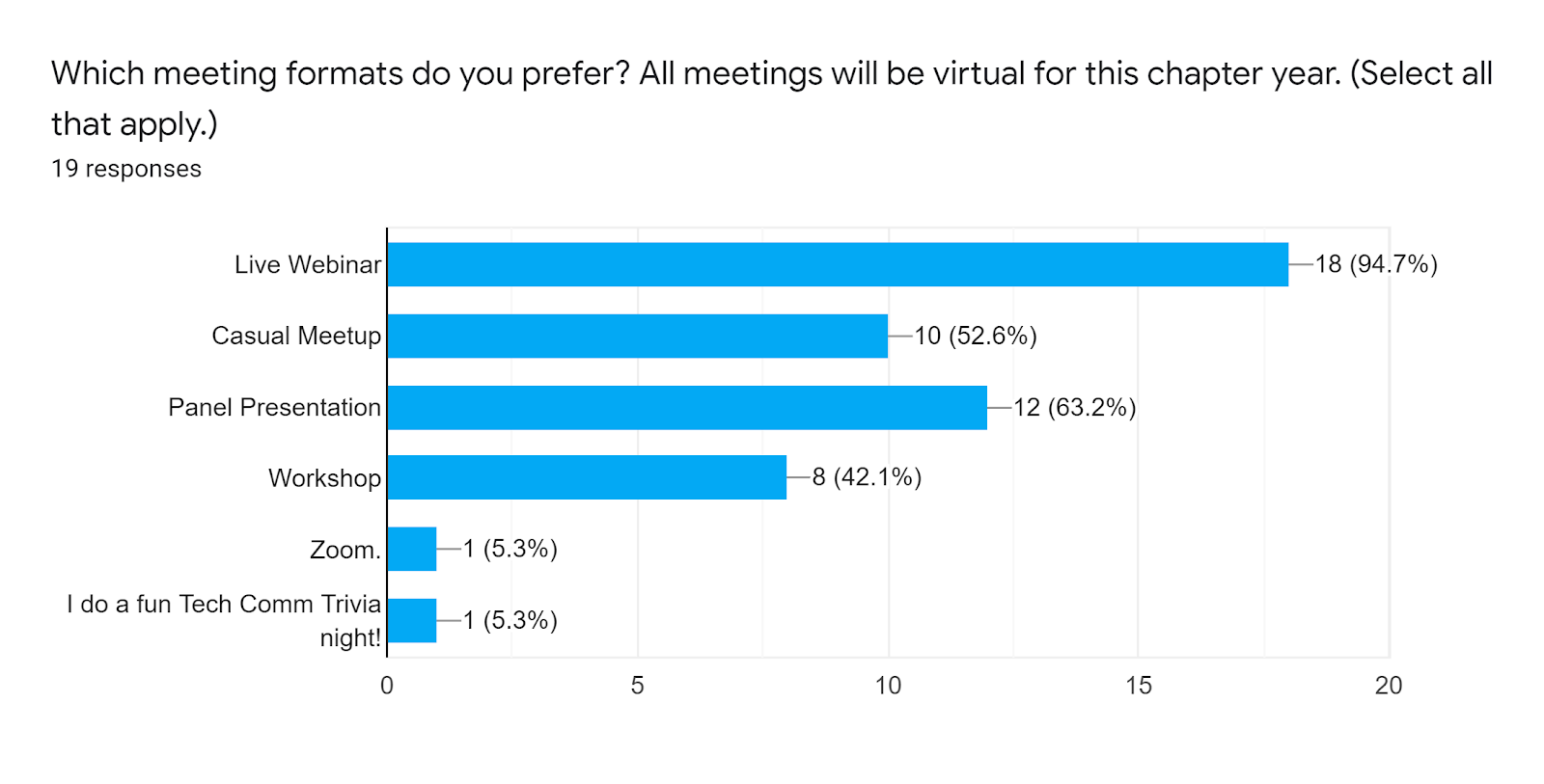 Forms response chart. Question title: Which meeting formats do you prefer? All meetings will be virtual for this chapter year. (Select all that apply.). Number of responses: 19 responses.