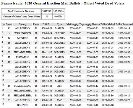 Dữ liệu từ trang web của chính quyền bang Pennsylvania cho thấy, 52 người sinh từ 1800 đến 1907 đã xin phiếu bầu qua đường bưu điện, trong đó 34 người đã thành công gửi và nhận phiếu.
