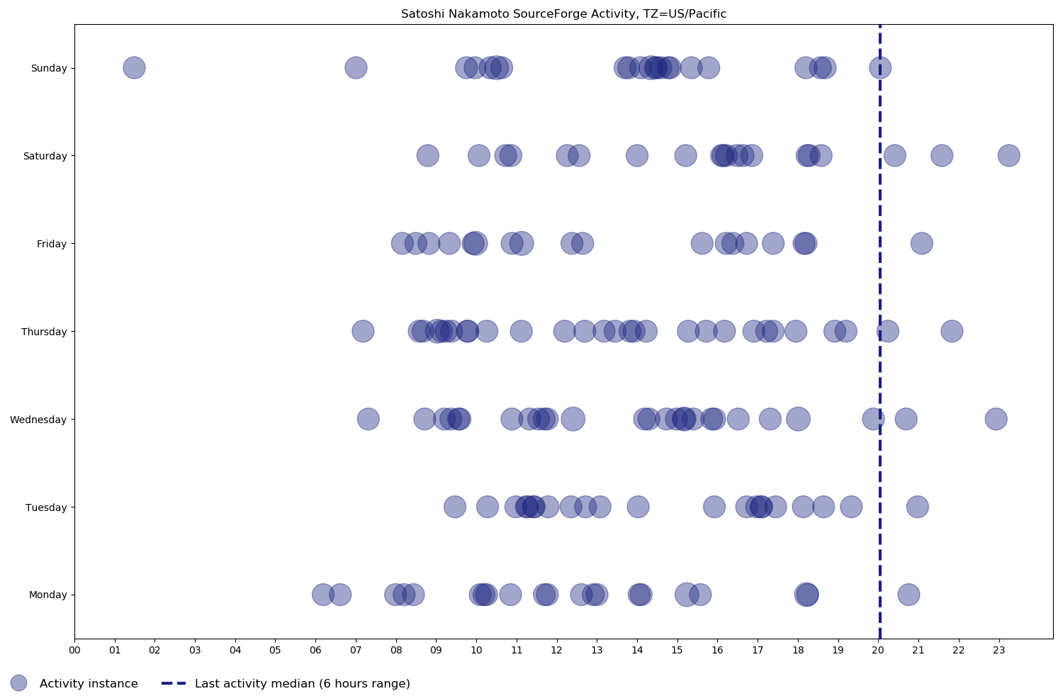 Scatter chart of Satoshi Nakamoto's SourceForge activity, from his first commit on October 21, 2009 to his last one on December 15, 2010, based on day of the week and time of day in the US/Pacific time zone.