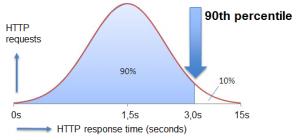 LoadRunner 90th percentile