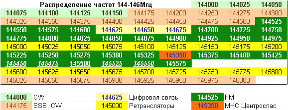 Рекомендации по использованию частот, список частот