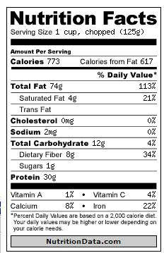 walnut nutrition facts