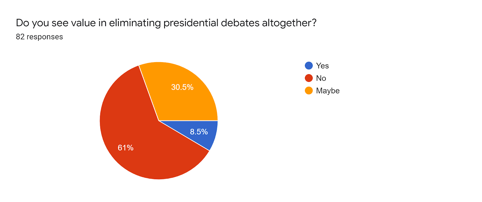 Forms response chart. Question title: Do you see value in eliminating presidential debates altogether?. Number of responses: 82 responses.