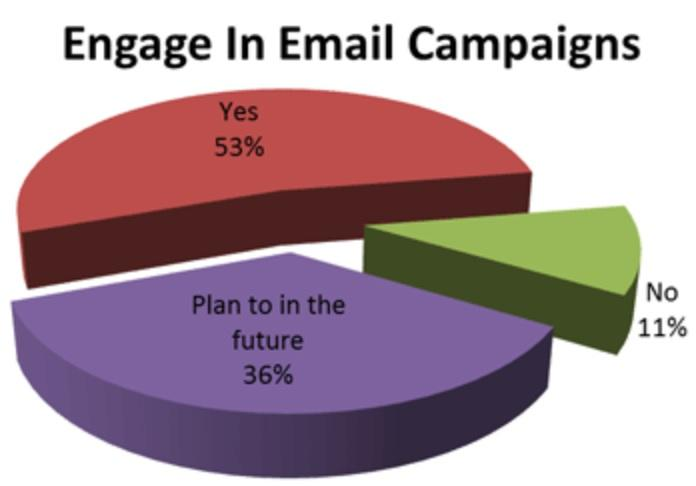 Recent data suggests that those in the fitness industry, for the most part, understand the value of email marketing, with 53% of fitness business owners saying they already engage in email campaigns.