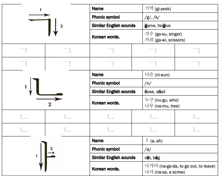 korean alphabet stroke order