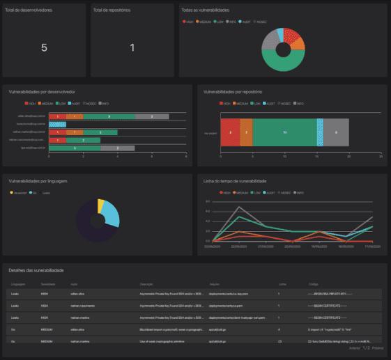 Exemplo de um Dashboard no Horusec com gráficos e diversas análises. Um diagnostico completo de desenvolvimento seguro.