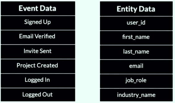 event vs entity data